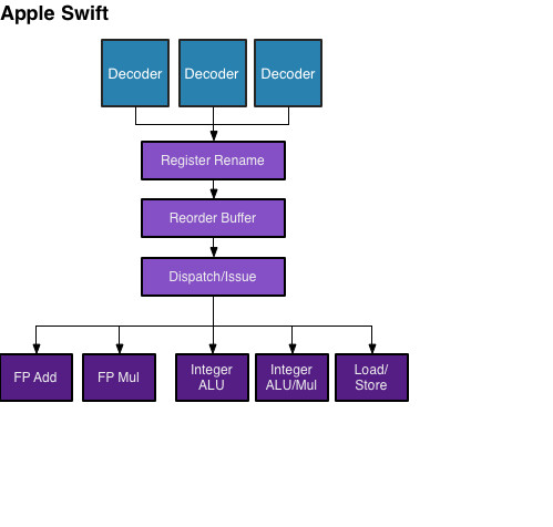 The high-level architecture of the Swift processor