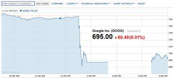Thursday's action in Google