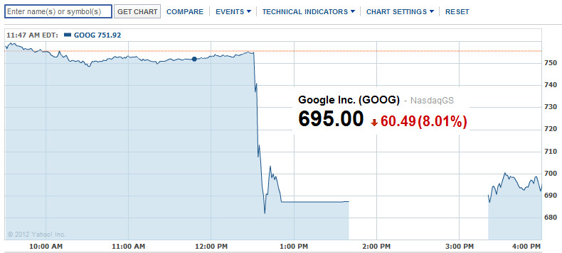Thursday's action in Google - Google's stock slides on earnings report; 1.3 million Android devices activated daily