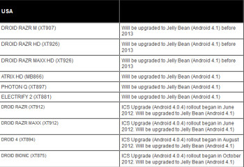 Motorola is  listing which of its handsets will get Android 4.1