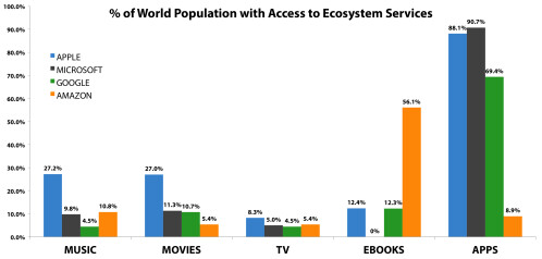 Apple, Google, Microsoft and Amazon entertainment ecosystems