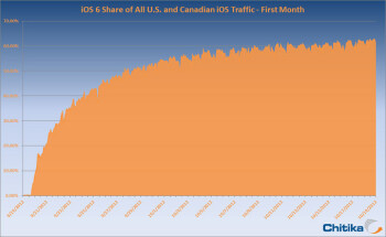 Breakdown of iOS adoption rates (R) and daily iOS 6 adoption (L)