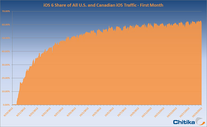 Breakdown of iOS adoption rates (R) and daily iOS 6 adoption (L) - 60% adoption rate reached by iOS 6 in U.S. and Canada after one month