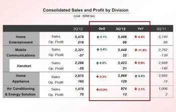 LG registers $138.57 million net profit in Q3, mobile recovering with positive outlook