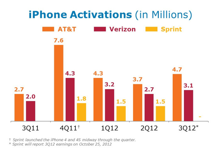 AT&T activated 4.7 million units of the Apple iPhone in Q3 - AT&T sold twice as many Apple iPhone 5 units as Verizon did in the third quarter