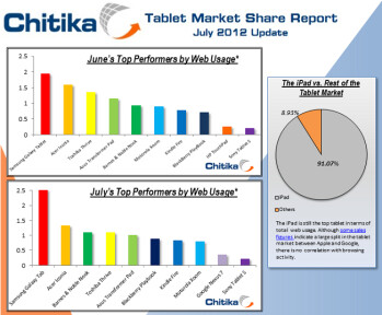 July saw the Google Nexus 7 make a strong debut based on web traffic