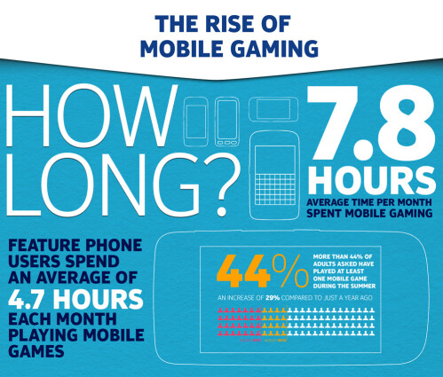 Nokia and the rise of mobile gaming