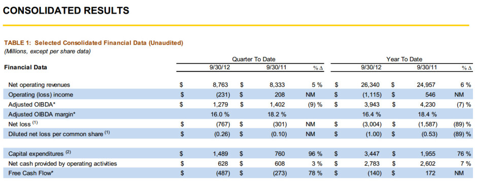 Sprint narrows down losses, sells 1.5 million iPhones