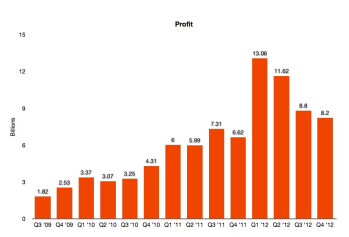 Apple's Q4 2012 earnings beats revenue expectations, misses profits