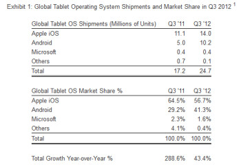 Android has picked up global market share in tablets at the expense of the Apple iPad