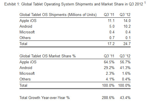 Android has picked up global market share in tablets at the expense of the Apple iPad - Android tablets gaining market share at the expense of the Apple iPad says report