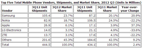 IDC estimate for phone sales in Q3 2012
