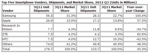IDC estimate for phone sales in Q3 2012
