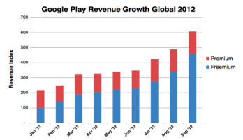 Revenue from freemium apps shoots up, paid ones stagnate on both Android and iOS