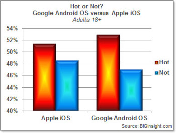 According to BIGInsight, iOS is getting stodgy