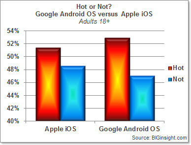 """According to BIGInsight, iOS is getting stodgy - New survey shows Android is """"Hot"""" among younger people while iOS gets the nod from the elderly"""