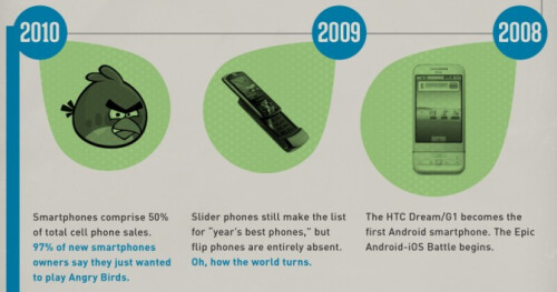 HTC's Evolution of the smartphone