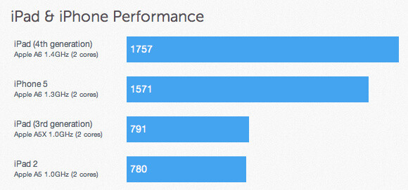 iPad 4 benchmarks vs the iPad 3, iPad 2, and the iPhone 5 - iPad 4 benchmarks are out, A6X chip runs at 1.4GHz, 1GB of RAM inside