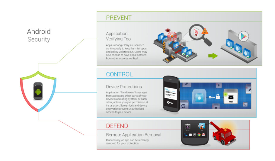 Here is how Android fights against malicious apps. - Malware on Android: is it really the problem security companies tout it to be?