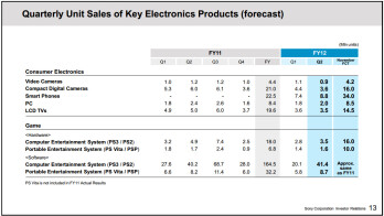 Sony sells 8.8 million smartphones, narrows loss in Q2 2012
