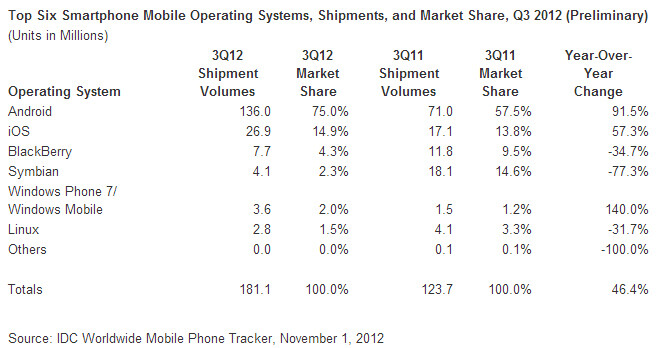 IDC: 3 out of 4 smartphones shipped with Android in Q3