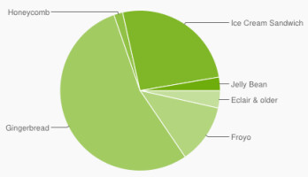 Android 4.1 is installed in just 2.7% of Android phones