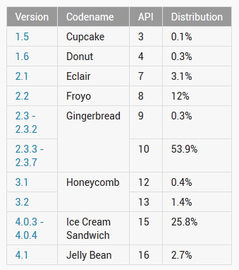 Most Android users have Gingerbread on their phone - Android 4.1 now on 2.7% of Android phones