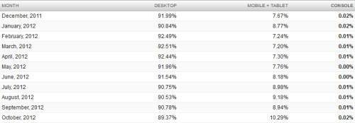 Breakdown of mobile browsing statistics