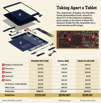 iPad mini teardown pegs bill of materials at $188