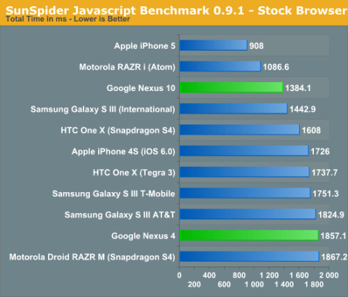 Preliminary benchmarks show the Nexus 10 graphics trailing behind the iPad 4