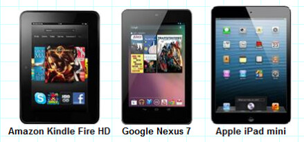 Of the trio, the Amazon Kindle Fire HD was thought to have the best display - The display of the Apple iPad mini is tested against its main two 7 inch Android competitors