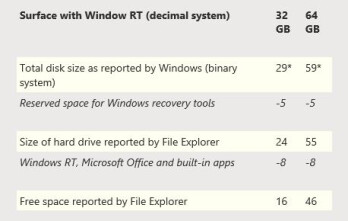 Where does all that disk space go on your Microsoft Surface RT?