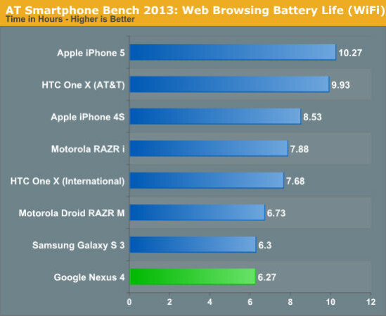 LTE-free LG Nexus 4 showing some poor battery life against iPhone 5 and other Android superphones