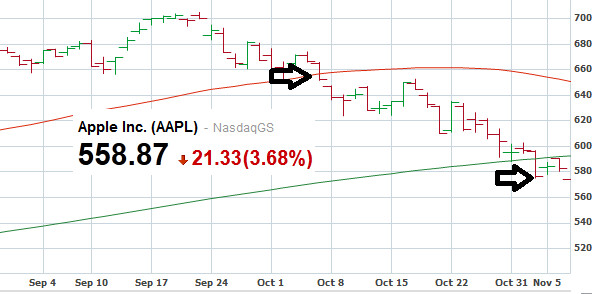 Apple's stock now in bear territory after 20% drop from ...