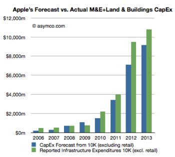 Apple might have propped Sharp with a cool $2 billion to ensure future screen tech supply