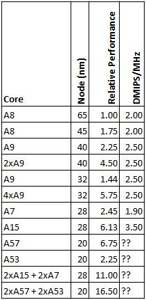 ARM Cortex A15: a deeper look