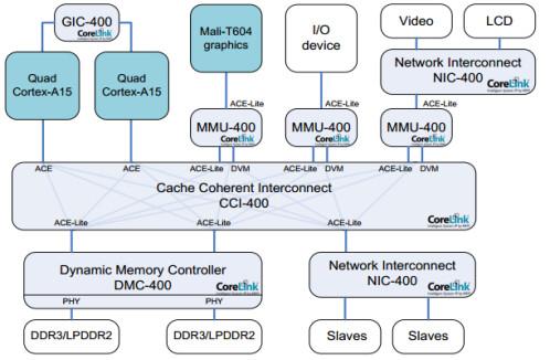 CCI-400 Diagram
