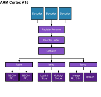 ARM Cortex A15: a deeper look