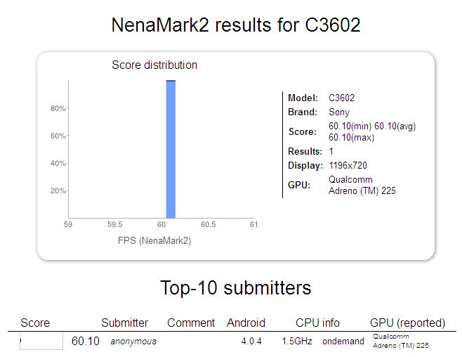 Sony C3602 with 1.5GHz Snapdragon S4 and 720p screen leaks in benchmarks