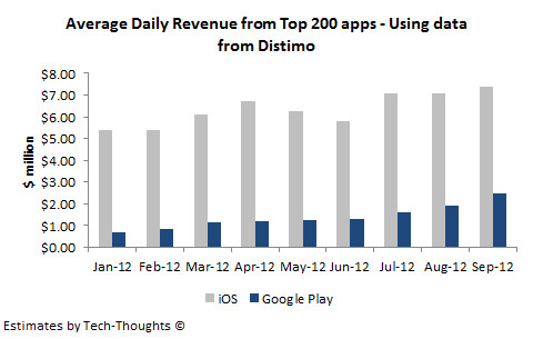 As the revenue gap to iOS shrinks, why aren't developers supporting Android tablets?