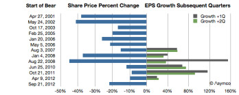 Apple stock drops, but don�t panic: this usually precedes huge earnings growth