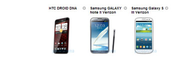 HTC Droid DNA vs Samsung Galaxy Note II vs Samsung Galaxy S III specs comparison