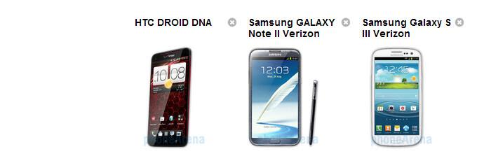 HTC Droid DNA vs Samsung Galaxy Note II vs Samsung Galaxy S III specs comparison