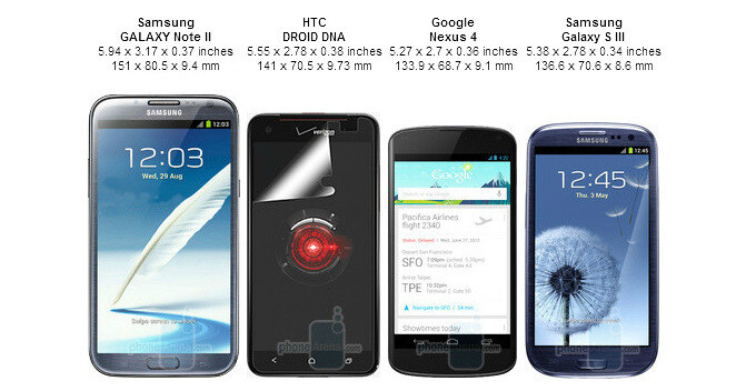 Size comparison between the Samsung Galaxy Note II, HTC Droid DNA, Samsung Galaxy S III, and LG Nexus 4 - HTC Droid DNA vs Samsung Galaxy S III, Galaxy Note II, LG Nexus 4: size comparison