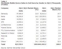 gartner-phone-makers-