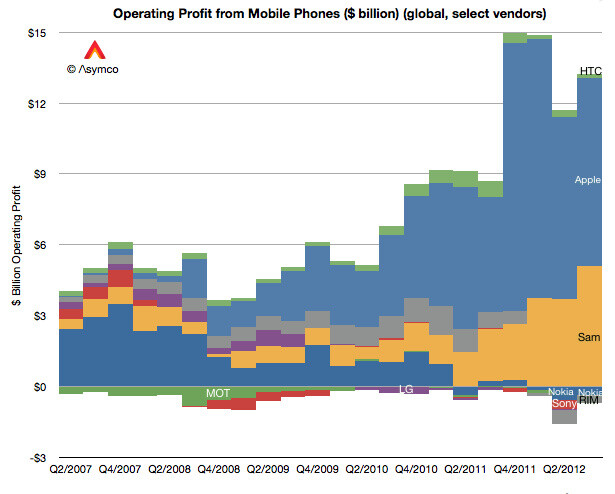 Samsung continues to grab more and more of the mobile industry's profits. - Apple and Samsung now account for 99% of mobile profits