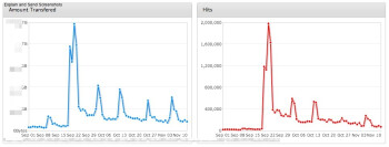 Spikes in bandwidth used and in the number of hits of certain podcasts hinted at a problem