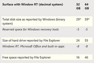 Here is how much storage space the Microsoft Surface actually has