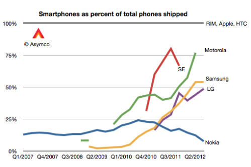 Samsung's income from phones and tablets is more than Google's entire operation