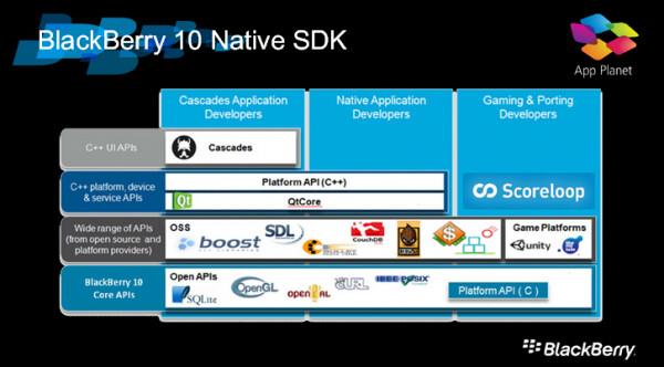 BlackBerry 10 SDK arriving to developers on December 11th
